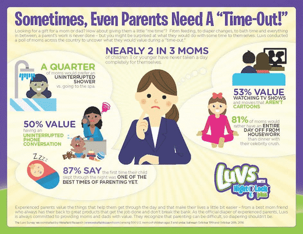 survey of what mom's really value by Luvs