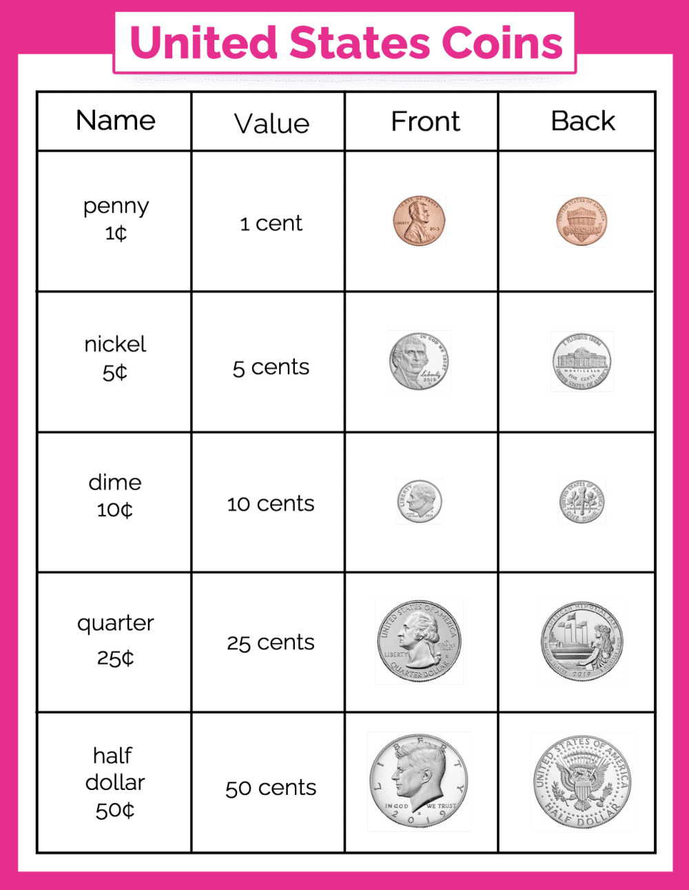 Learning what various coins mean (value) and look like will be a breeze for your kids with this free money chart for kids!